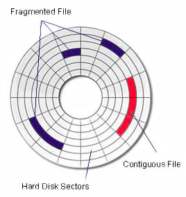 disk-sectors